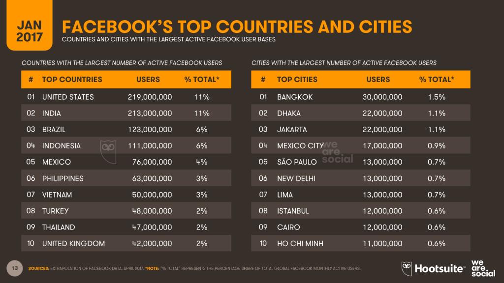 В Бангкоке больше всех пользователей Facebook в мире
