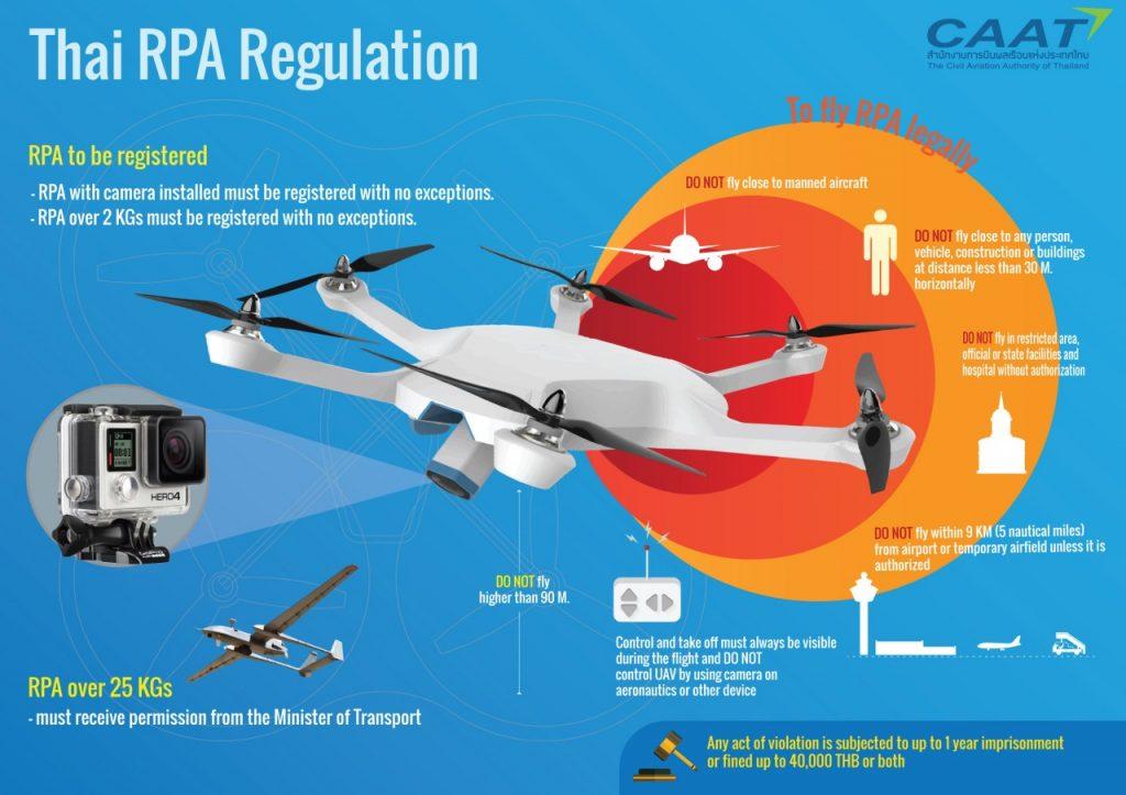 Регистрация дронов в Таиланде обязательна