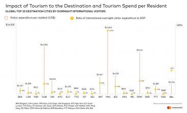 Сколько денег тратят туристы из России на отдыхе в Таиланде
