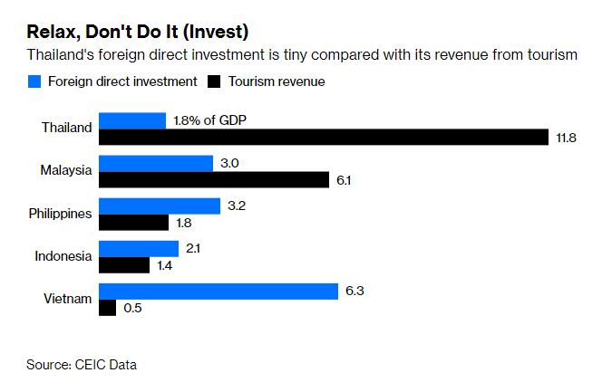 зарубежные инвесторы выводят свои капиталы из Таиланда (1)