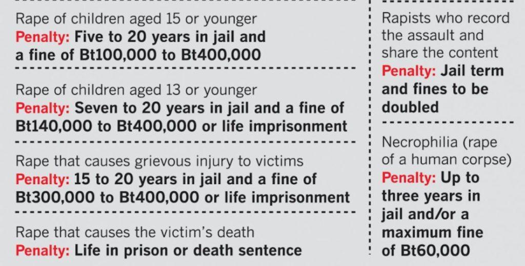За изнасилование в Таиланде пожизненное заключение или смертная казнь