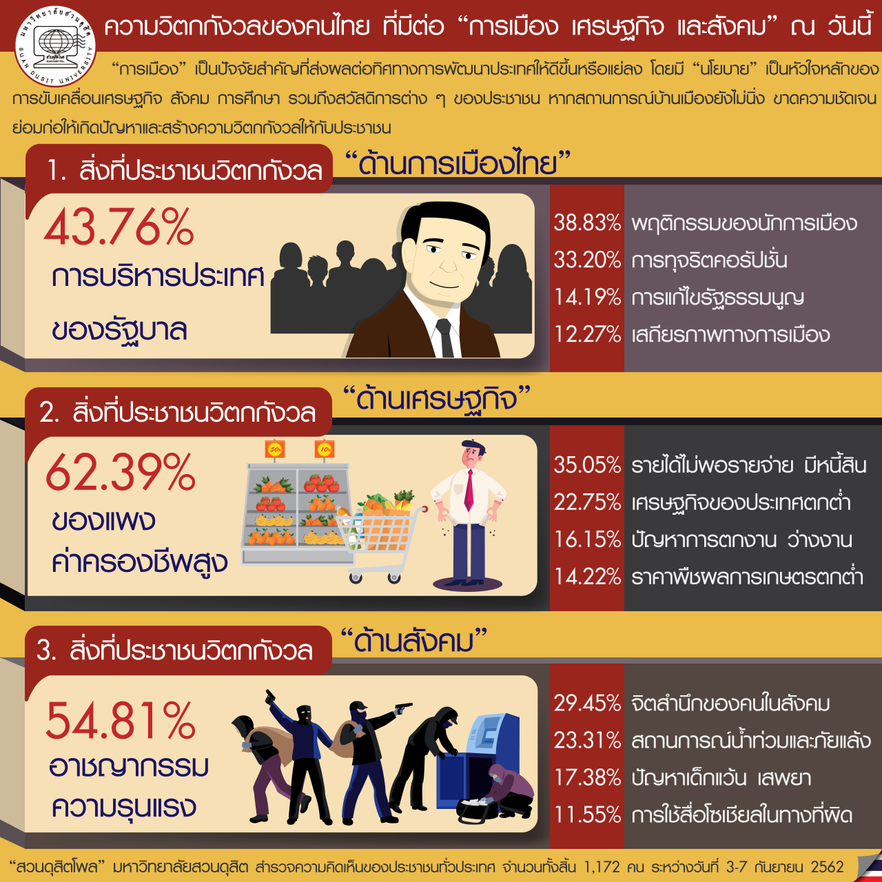 Жители Таиланда обеспокоены высокой стоимостью жизни в стране