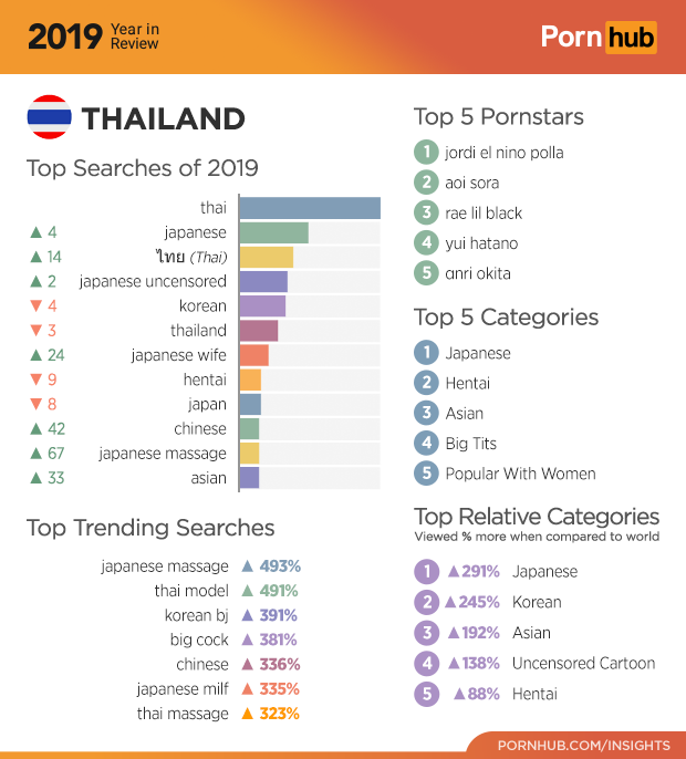 Таиланд попал в двадцатку лидеров по просмотру видео для взрослых