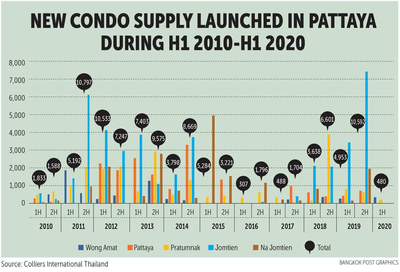 Ситуация на рынке недвижимости в Паттайе сейчас — сентябрь 2020