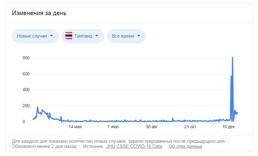 Ситуация с коронавирусом в Таиланде продолжает усугубляться