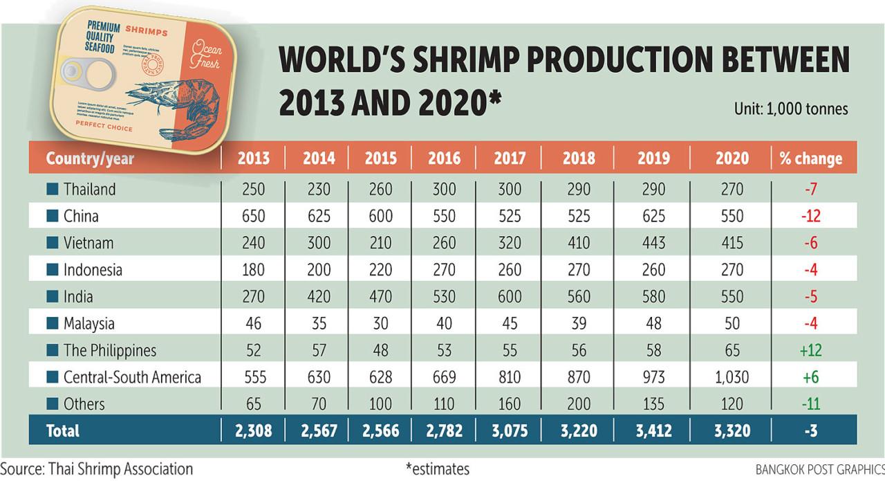 Экспорт тайских креветок сократится на 14% из-за пандемии и курса бата