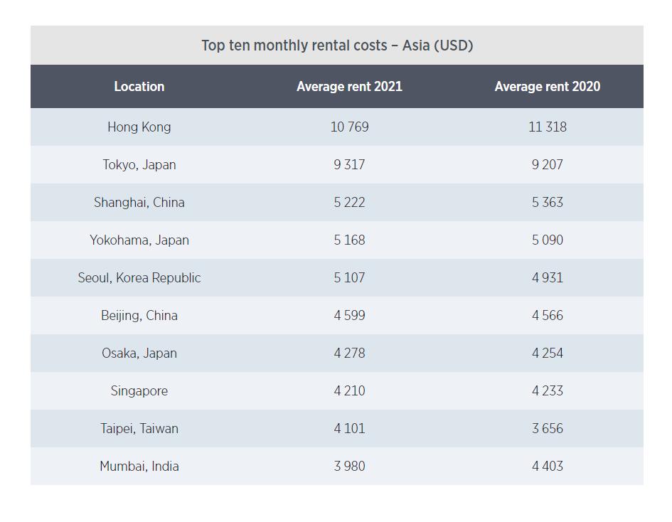 Где иностранцу жить хорошо — обзор рынка аренды жилья в Азии